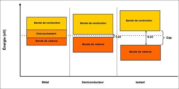 Principe de fonctionnement d'une led (partie 2):