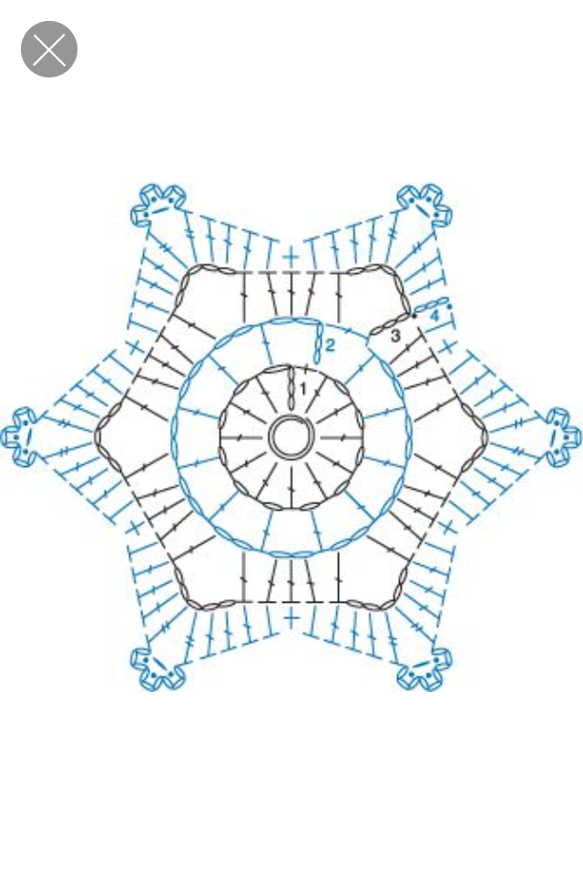 Formes différentes de GRANNY