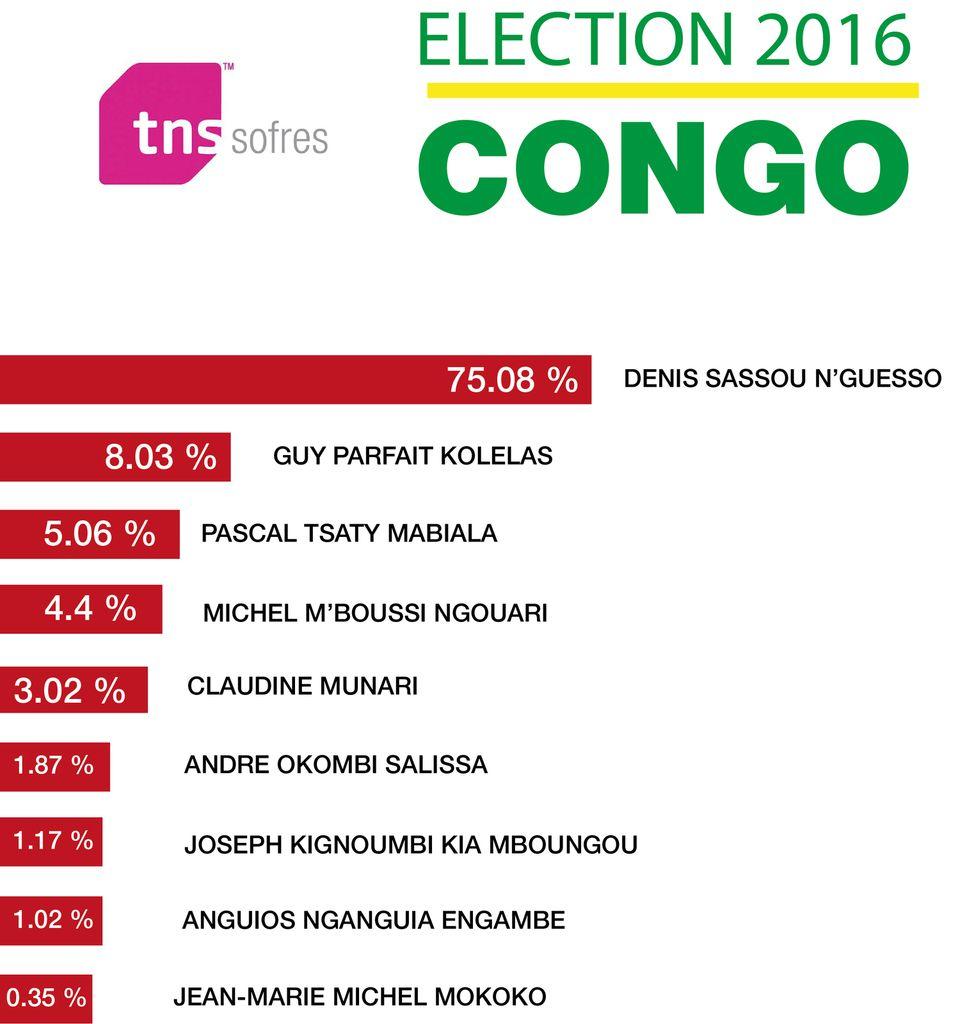 Sondage des résultats du 1er tour des Elections Présidentielles 2016 au Congo