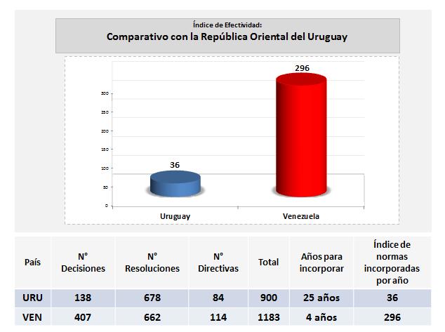 Venezuela: Le Venezuela a respecté au pied de la lettre toutes les règles du MERCOSUR