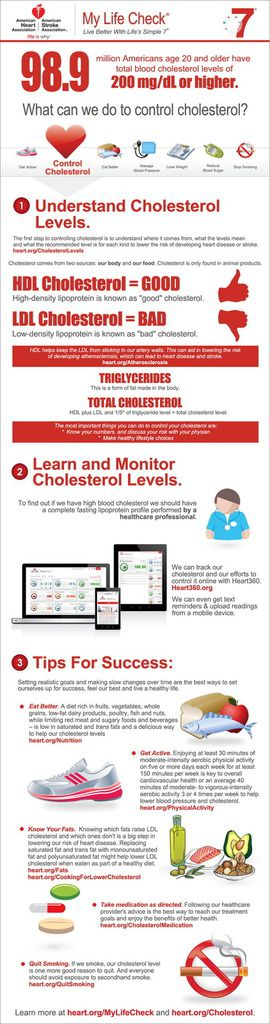 What Can We Do To Control Cholesterol (Infographic)