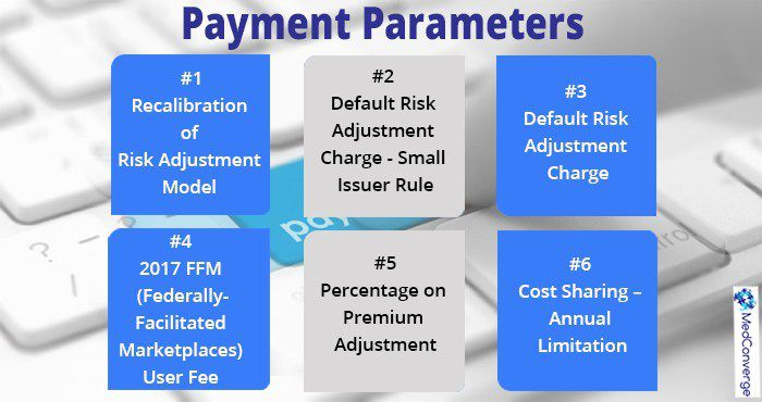 2017 Benefit and Payment Parameters – Part 1
