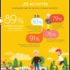 """Etude """"Bien vieillir"""" : des seniors positifs, actifs et organisés"""
