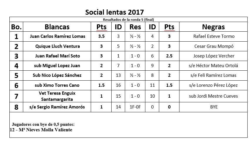 SOCIAL LENTAS 2017