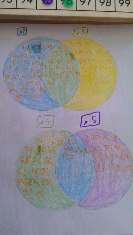 Lucas a travaillé sur les multiples. Une super idée de Floriane. Voici le lien :