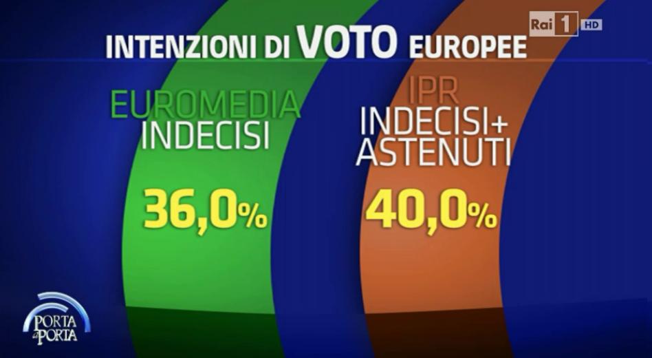 """alcuni dati """"verso le europee"""""""