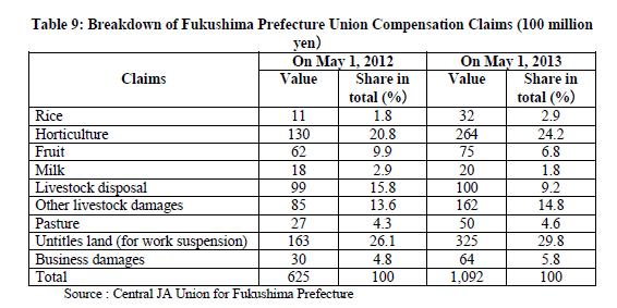 Une vaste étude sur les conséquences de Fukushima sur l'agriculture et les chaînes d'alimentation japonaises