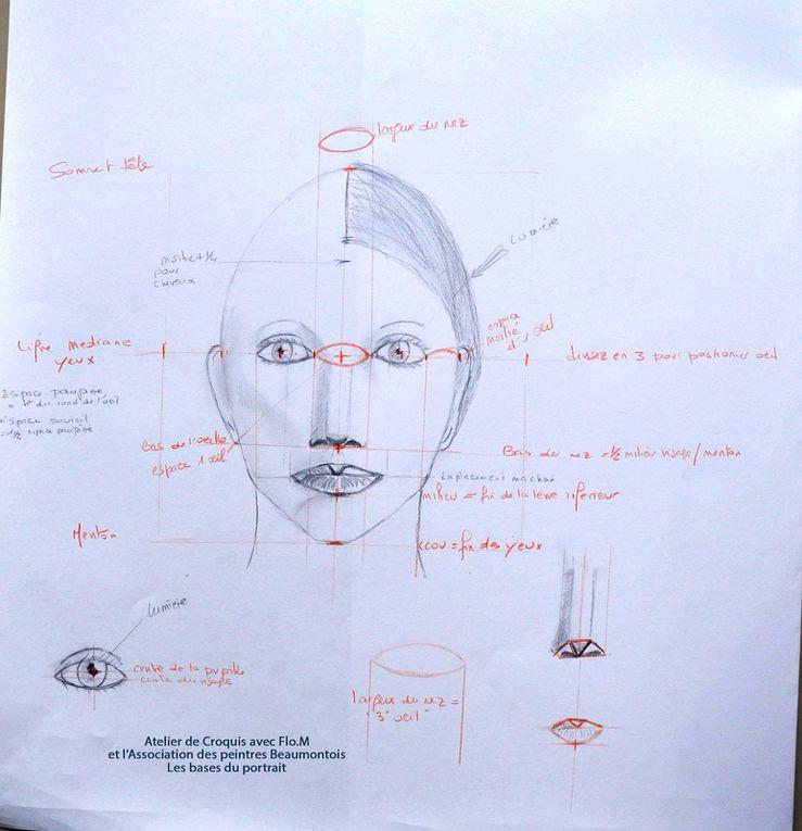 Croquis techniques des bases du portrait de face par les Peintres Beaumontois