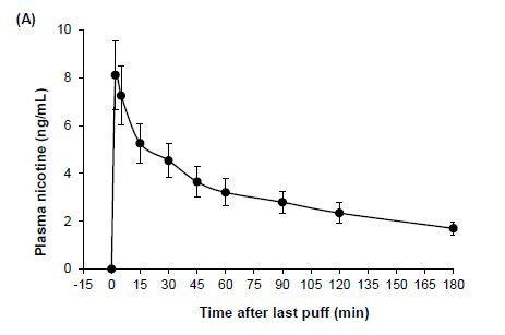 Le vapeur absorbe la presque totalité de la nicotine et du PG/VG qu'il inhale
