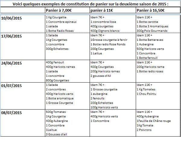 saison 15 constitution panier Panier saison 1-2015