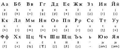 Alphabets cyrilliques : grec, russe, bulgare, ukrainien, serbe, moldave, biélorusse