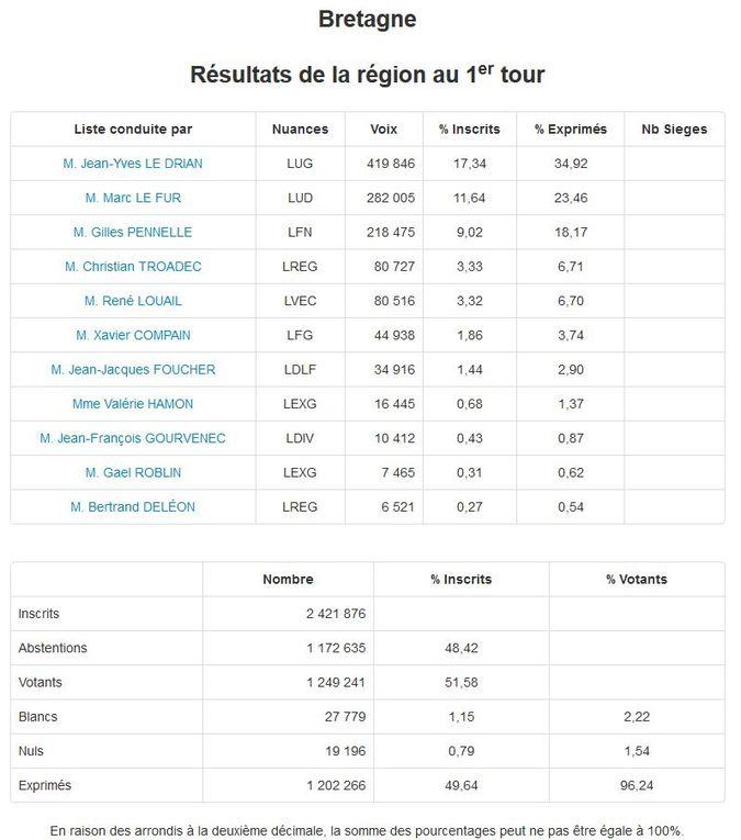 Résultats du 1er Tour des Elections Régionales dimanche 6 décembre 2015