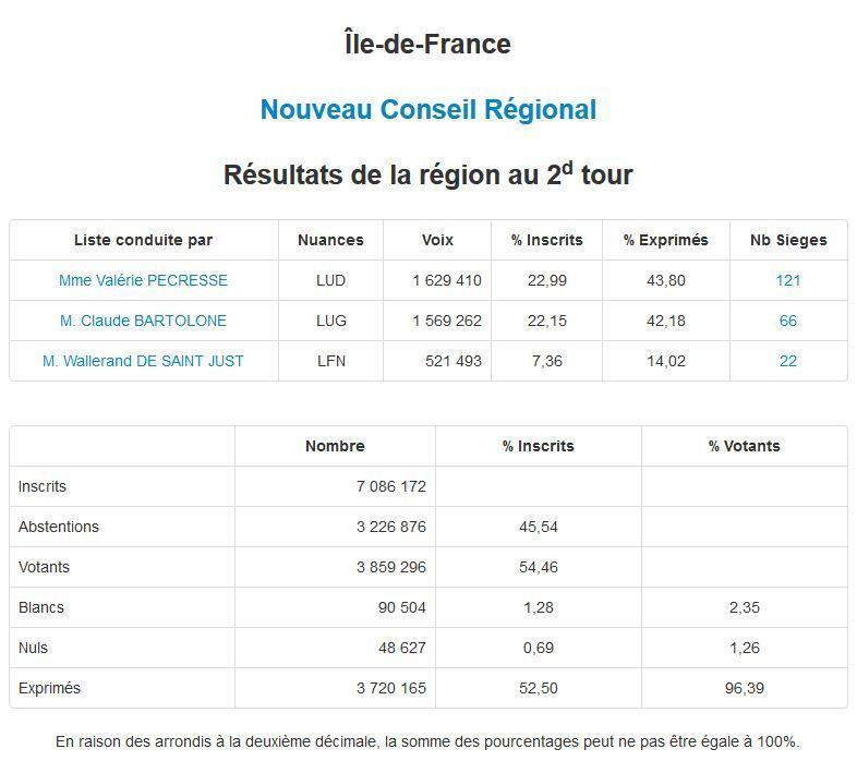 Résultats du 2nd Tour des Elections Régionales dimanche 13 décembre 2015