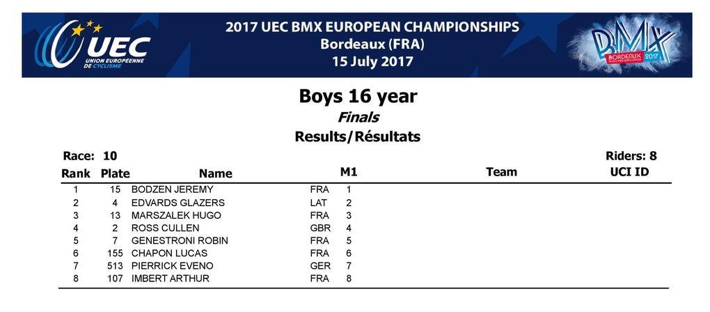 Résultats des 12 pilotes qualifiés au challenge européen de Bordeaux avec 4 finalistes : Maëlys, Mélina, Arthur et Pauline.