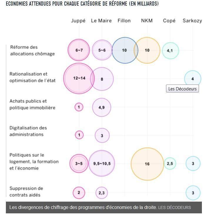 Les 4 axes de l'austérité version droite pour 2017-2022