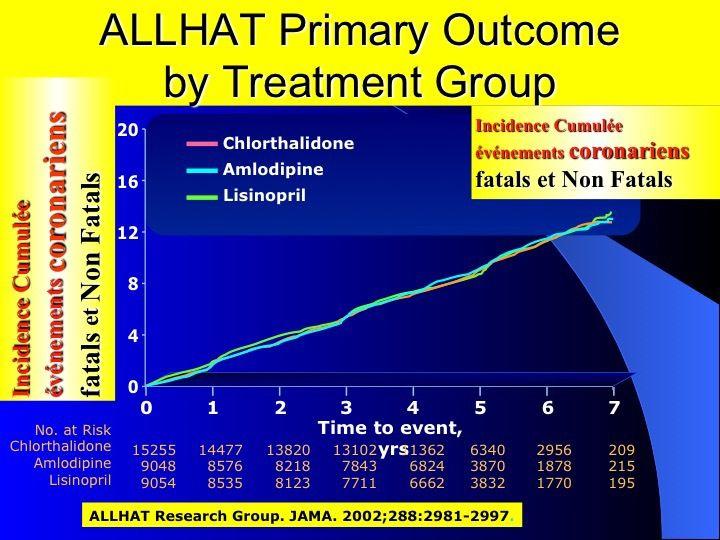 L'ABCD de l'Insuffisance Cardiaque