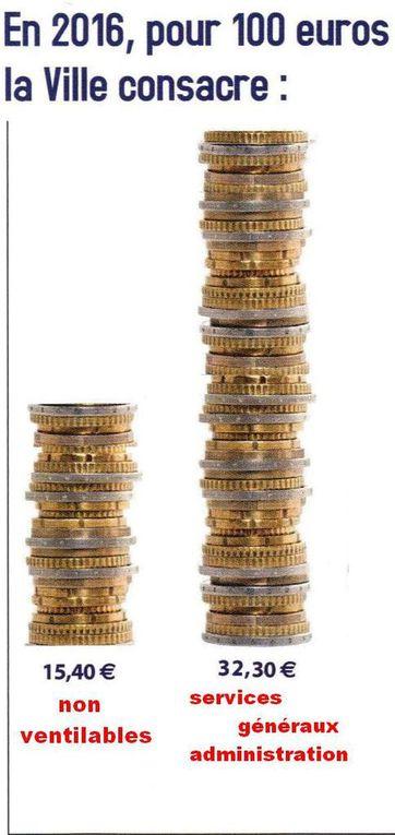 Cliquez sur l'image pour voir successivement les deux piles d'euros que l'on vous cache et la véritable palette des financements.