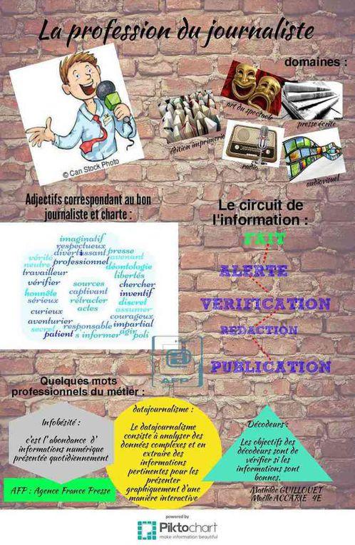 Production d'infographies par les quatrièmes