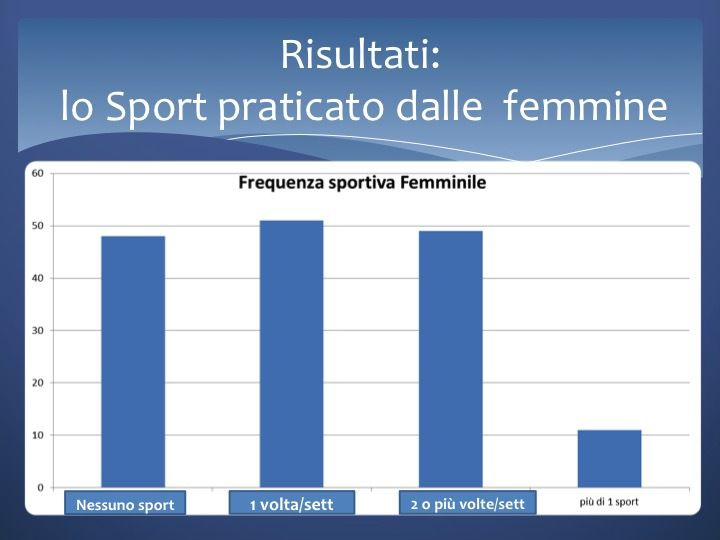 The survey is the result of the collaboration with the local Panathlon club, partner in the project. After some lectures with the students of our school, they were given some questionnaires about their habits in eating and doing sports. Here are the results