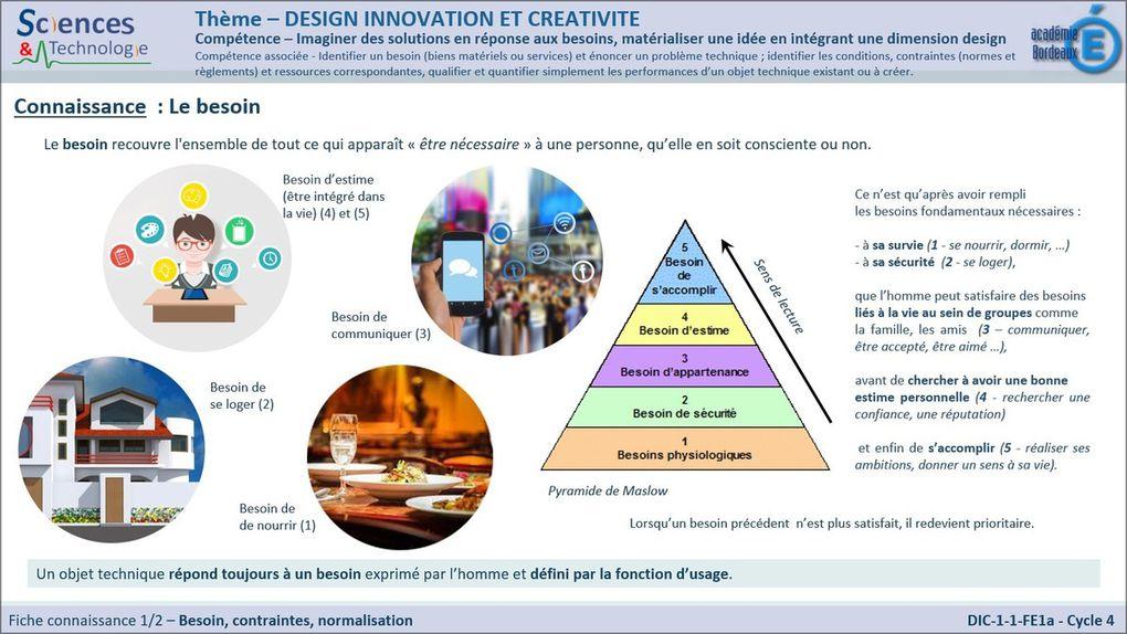 Cycle 4: Le programme en image: Theme 1: Design, innovation et créativité