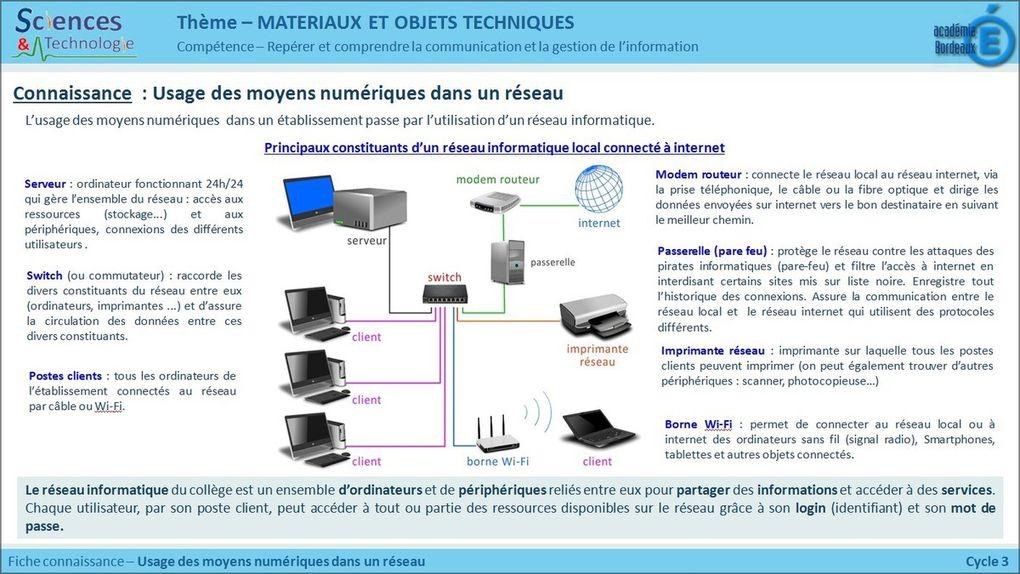 Cycle 3 - Le programme en image: Theme 3: Matériaux et objet technique
