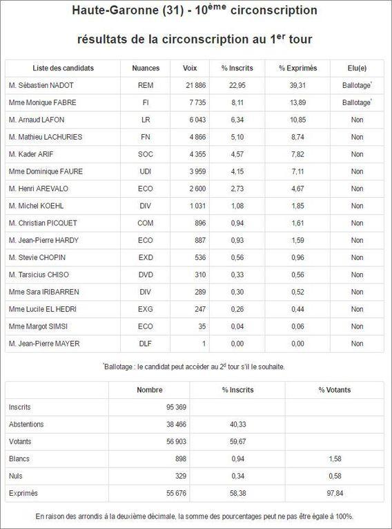 Résultats du 1er tour en Haute-Garonne 10/10