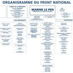 NOUVEL ORGANIGRAMME DU FRONT NATIONAL