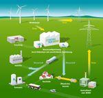 08/07/2015: Energiepark la plus grande usine de production d'hydrogene vert du Monde est en Allemagne