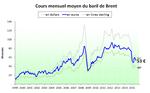 Prix du pétrole en euros (et en diverses monnaies) - juillet 2015