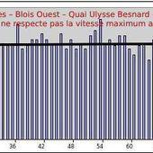 Blois ouest - quai Ulysse Besnard - plus d'un conducteur sur deux ne respecte pas le 50 en ville ! - Violence Routière 41 - Bougez autrement à Blois - Bougez autrement dans le val de Loire -