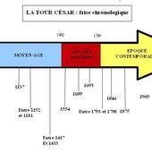 Séquence d'histoire: la frise, la chronologie et les 5 périodes - La Classe de Myli Breizh