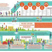 Infographie : les métiers de la com' publique