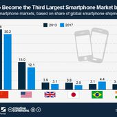 India to Become the Third Largest Smartphone Market by 2017 - Dare to be better ? Ok ! - OOKAWA Corp.