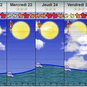 Un site WEB pour le SURF : meteo, vague, orientation houle, etc...
