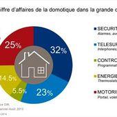 """La France s'éveille doucement au marché de la """"maison connectée"""" - OOKAWA Corp."""