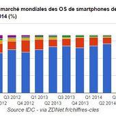 Android écrase le marché des systèmes d'exploitation mobile : 84,4% du marché - OOKAWA Corp.