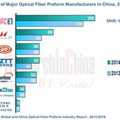 Global and China Optical Fiber Preform Industry Report, 2013-2016 - OOKAWA Corp.