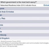 The 10 countries best prepared for the new digital economy - OOKAWA Corp.