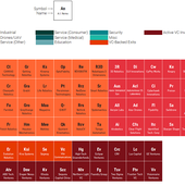 The Periodic Table Of Robotics Startups - OOKAWA Corp.