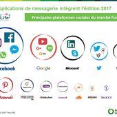 Baromètre annuel des usages des réseaux sociaux en France : Social Life 2017 - OOKAWA Corp.