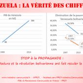 Croissance, pauvreté : Venezuela, contre la propagande, rétablir la vérité des chiffres - Viva Venezuela