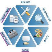 Les outils du bilan de compétences en ligne