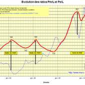 Evolution du ratio Prix/Loyer - Blog de Marc Candelier