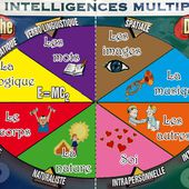 Les intelligences multiples - la classe de PS d'Emilie