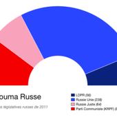 Les Russes votent ce 18 septembre pour renouveler la Douma : quel score feront les communistes ? - Ça n'empêche pas Nicolas