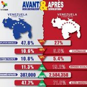 Guerre économique au VENEZUELA : le principale producteur de nourriture bloque la production ! - EL DIABLO - Commun Commune