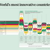 World's most innovative countries - Be Leader Innovation