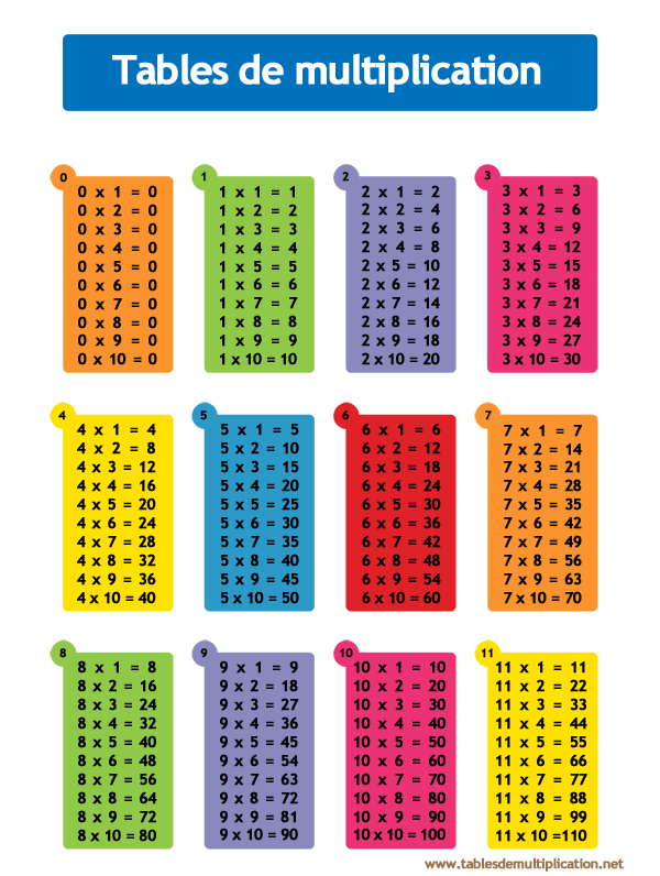 Tables de multiplication astuces pour femmes for Table de multiplication de 2 a 5