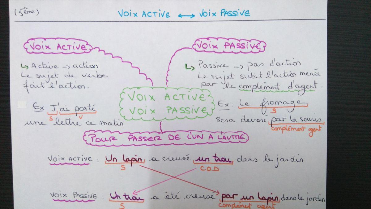 Voix passive - voix active