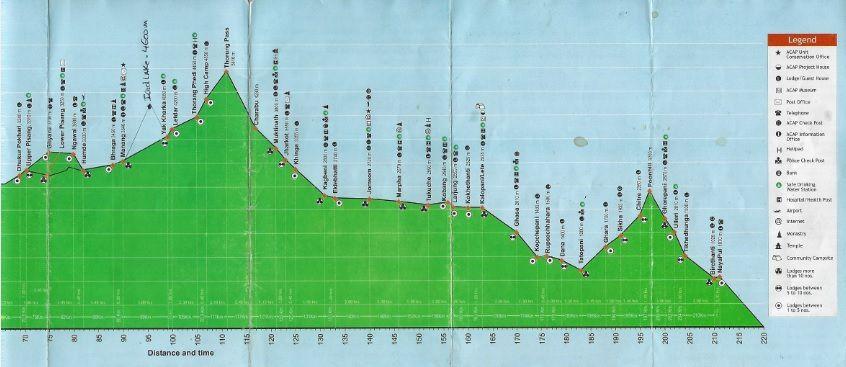 Distance, altitude du trek des annapurnas